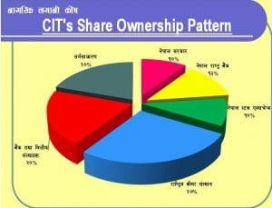 Citizen Investment Trust 5