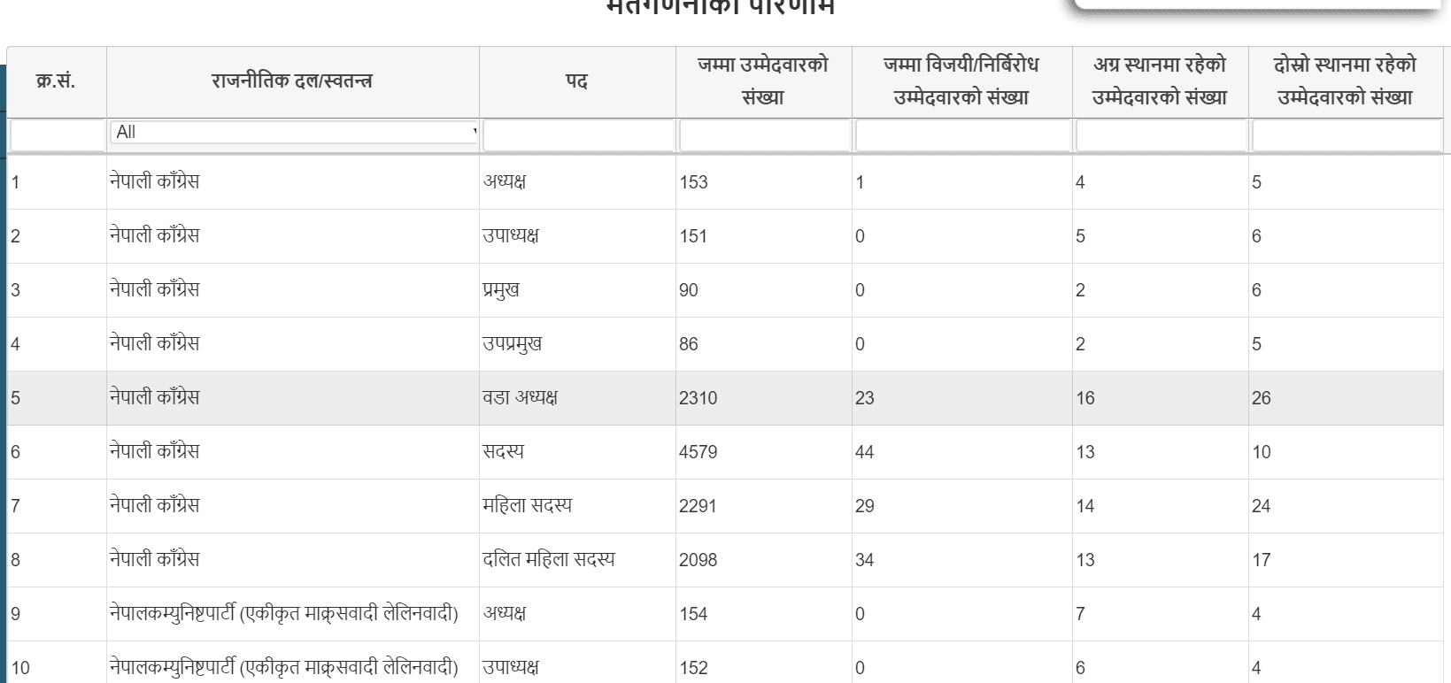 nepal election result