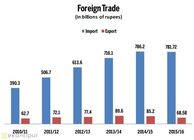 Nepal Export Import Top List of Import and List of Export