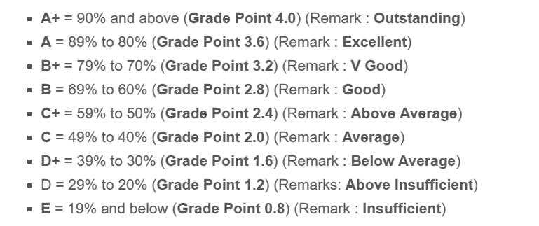 see result 2076 grading