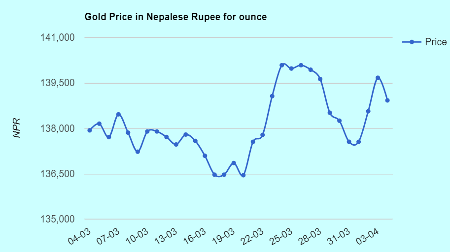 gold price in nepal