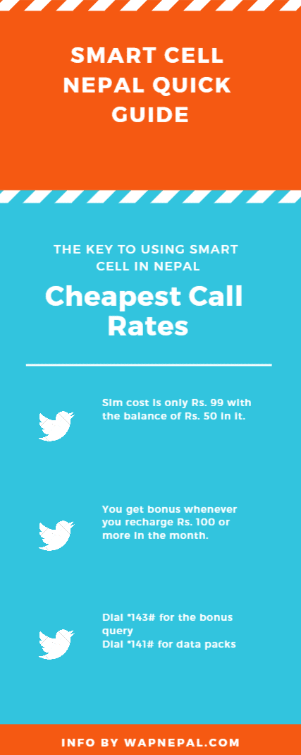 Smart Cell Sim Cost with Call Rates and Data Rates On Using