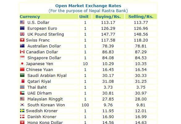 Nepal rastra bank exchange rate today by NRB ORG NP